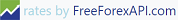 Free Forex API
